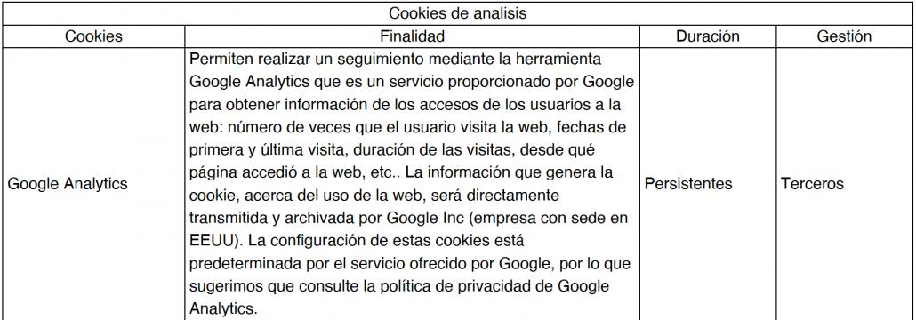 tabla con las cookies de analítica utilizadas